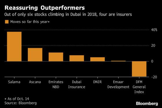 Insurance Stocks Provide Haven in Stormy Year for Dubai Equities