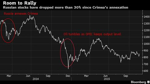 Russian stocks have dropped more than 30% since Crimea's annexation