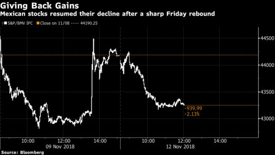Mexican Stocks Drop With Peso After Senate Defies Lopez Obrador