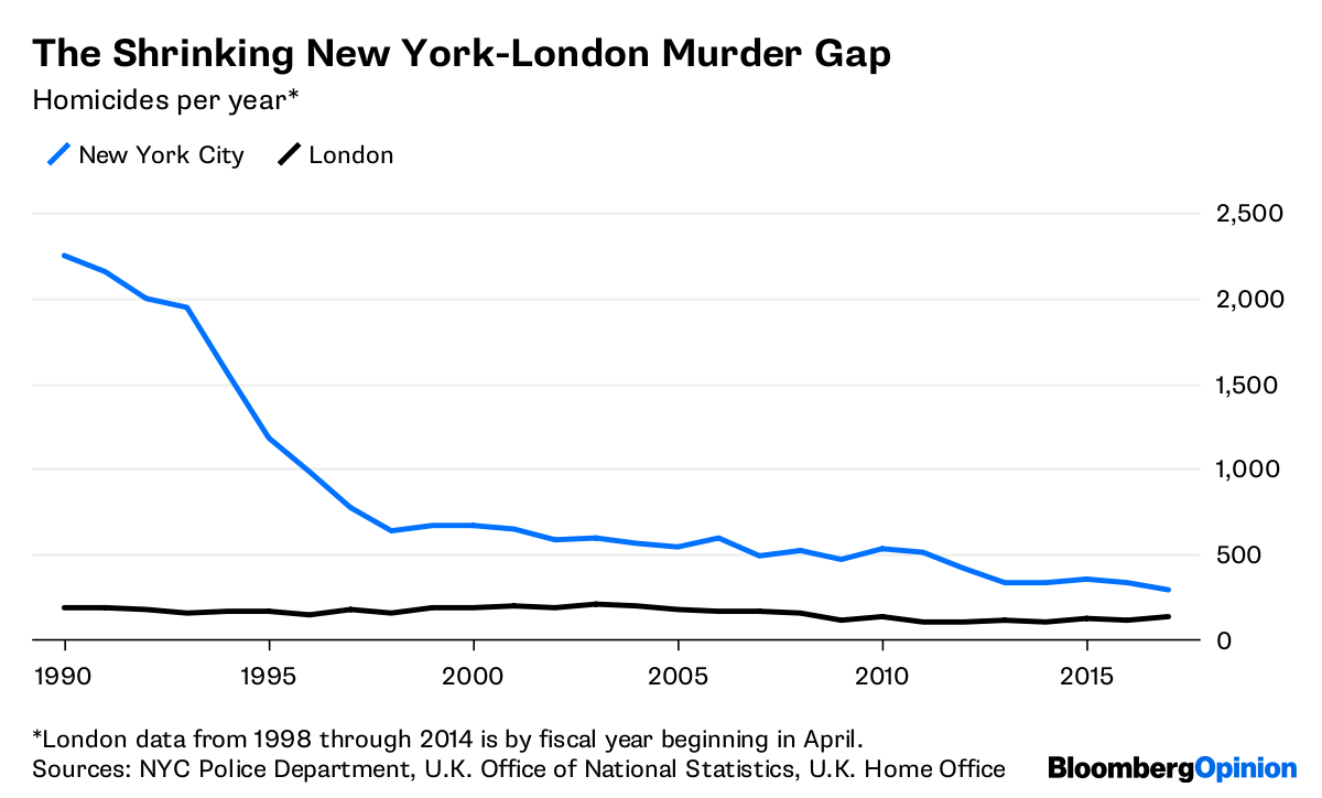 Why London Has More Crime Than New York - Bloomberg