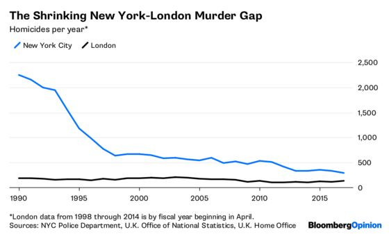 Why London Has More Crime Than New York