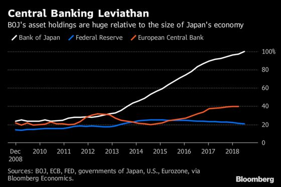 Bank of Japan's Hoard of Assets Is Now Bigger Than the Economy