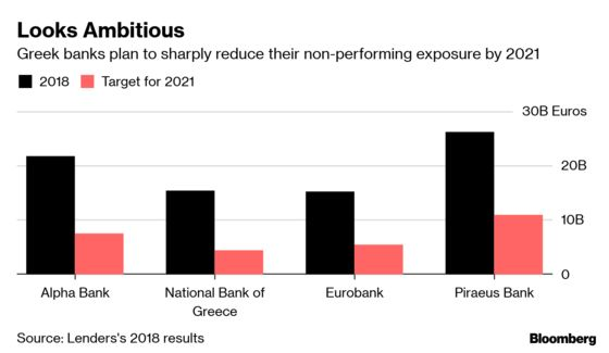 Distressed Greeks Say 'What Recovery?' as Banks Seize Homes