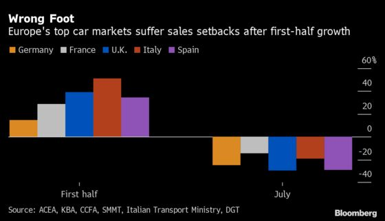 U.K. Carmakers Cut Sales Forecast on Chips and 'Pingdemic'