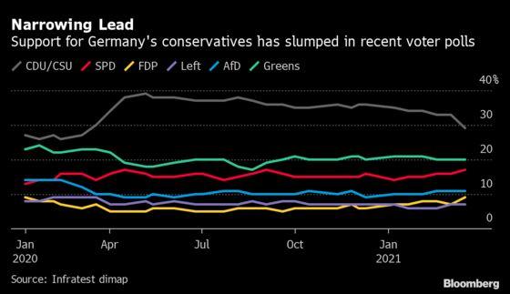 Greens Target Spending Spree, ECB Shift in Post-Merkel Germany