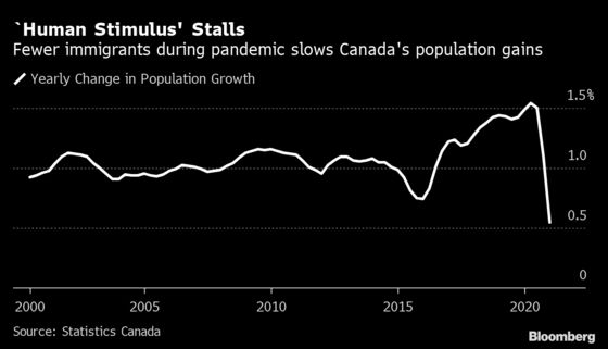 Canada Sees Slowest Population Growth Since 1946 on Travel Bans