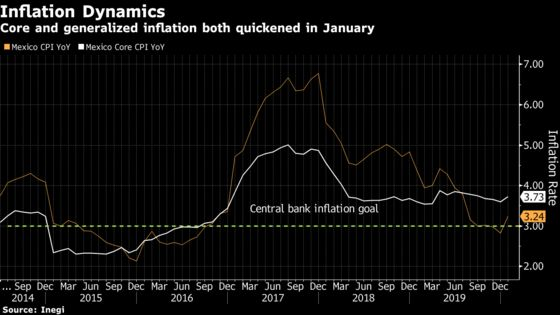 Mexico Cuts Key Rate for Fifth Time, Flags Economic Weakness