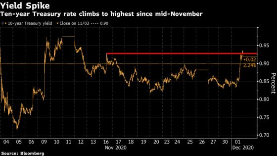 Traders Flee From Treasuries in One of Biggest 2020 Yield Spikes