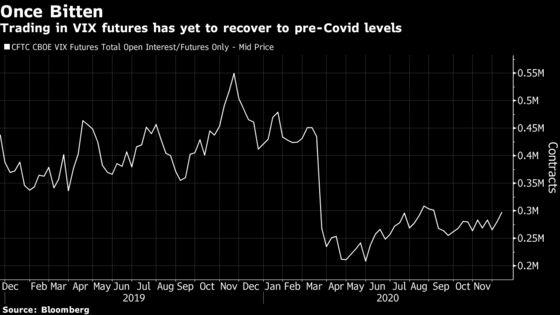 Mike Novogratz Backs Volatility Fund Betting Covid-Hit Trade Rebounds
