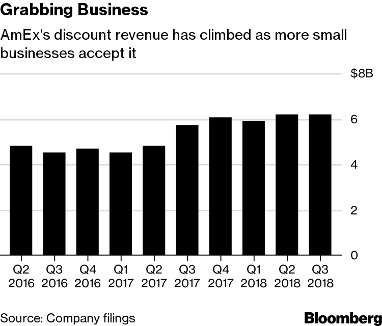 AmEx Boosts Revenue and Outlook by Attracting Smaller