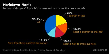 Black Friday Shoppers Curb Spending as They Chase Discounts