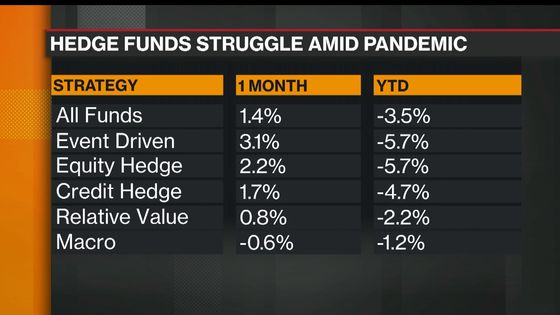 Lansdowne to Shut Main Hedge Fund in Retreat From Shorting
