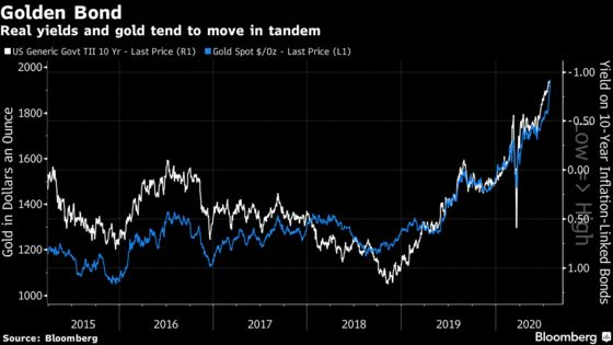 Why There's More to Gold's Rally Than Inflation Fears