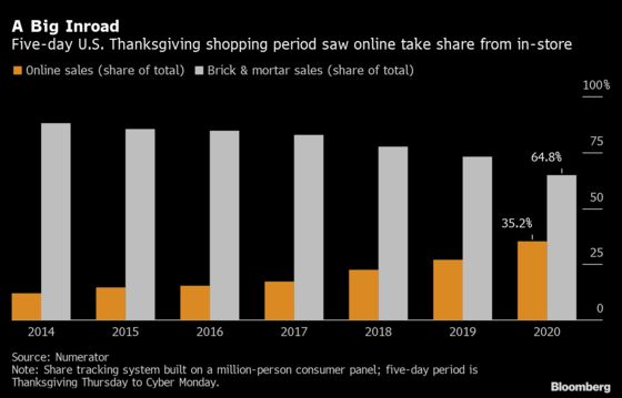 Online Makes Big Inroad Over Thanksgiving Shopping Period: Chart