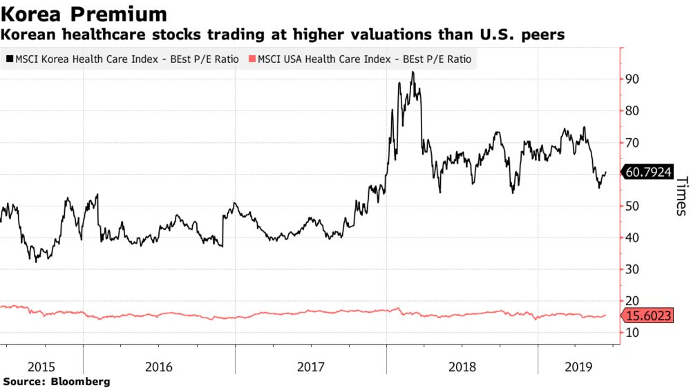 U.S. Biotechs Line Up to List in Korea Amid Jump in Share Prices