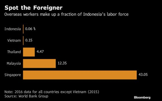 It Turns Out Indonesia's Influx of Foreign Workers Doesn't Exist