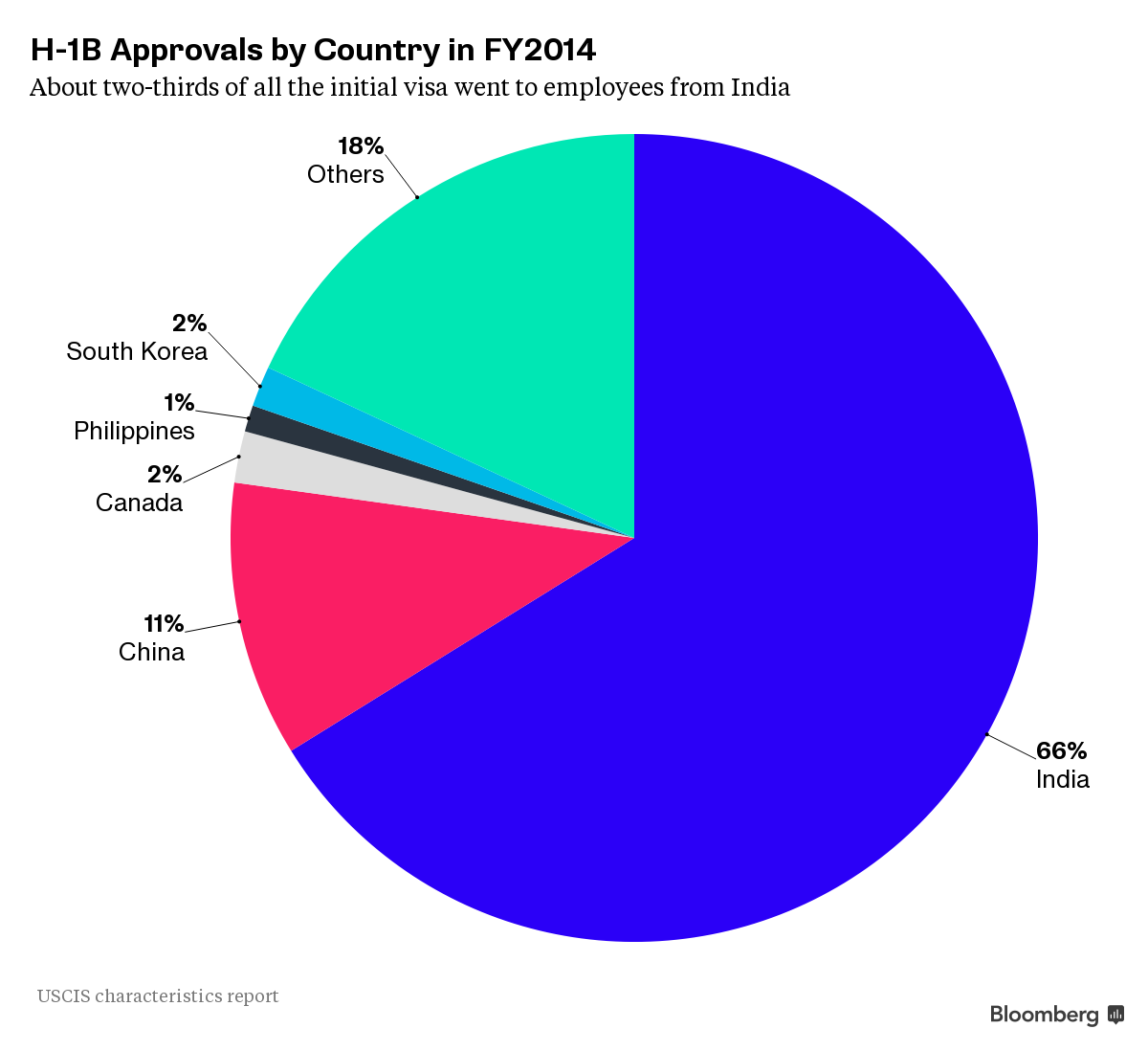H-1B visa approvals by country in 2014. Courtesy of (((Bloomberg))).