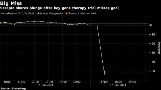 Sarepta Craters as Gene Therapy Miss Sparks Unease for Peers