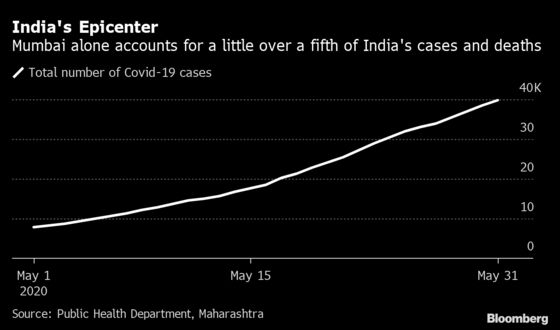 Bodies Left on Hospital Beds as Virus Overwhelms Mumbai