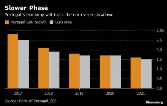 Bank of Portugal Cuts 2018, 2019 Growth Outlook as Exports Slow