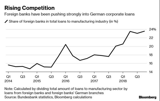 Brexit May Bring New Threat for Germany's Beleaguered Banks