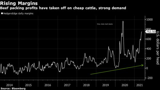 World's No. 2 Beef Producer Fattens Wages to Lure Workers