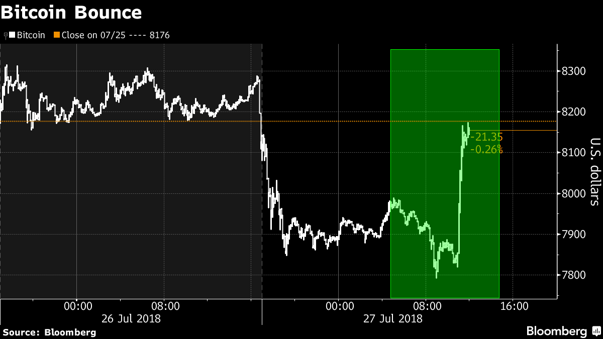 Bitcoin Rises From Lows as SEC Commissioner Keeps ETF Hope Alive