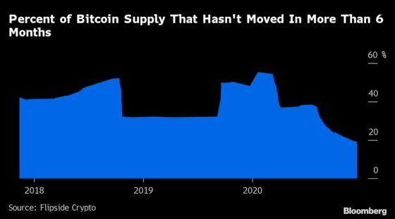 Jump in Active Bitcoin Accounts Nears High Set Before 2018 Crash
