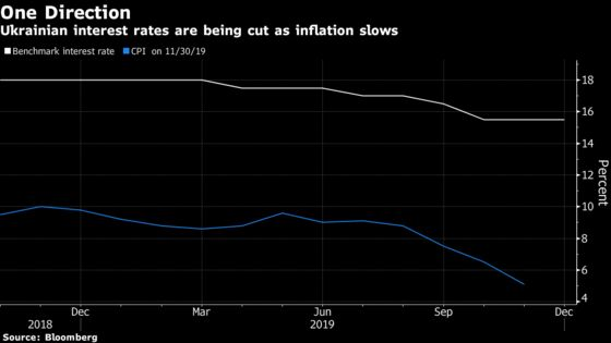 Ukraine Slashes Rates to Lowest in Two Years After IMF Pact