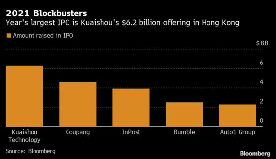 Global IPO Market Eyes Record First Quarter Even as SPACs Falter