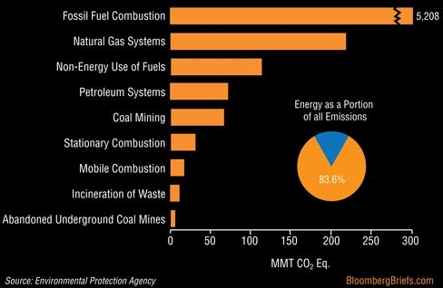 Sources of greenhouse gas emitted by the U.S. energy sector, according to the Environmental Protection Agency.