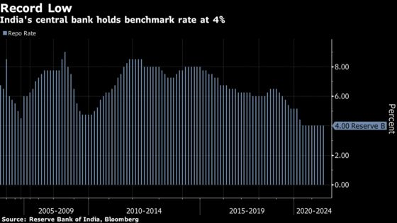 India Holds Rates Amid Dissent on Lower-for-Longer Stance