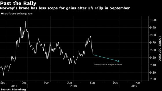 Norway May Raise Rates, But Krone May Take Move in Its Stride