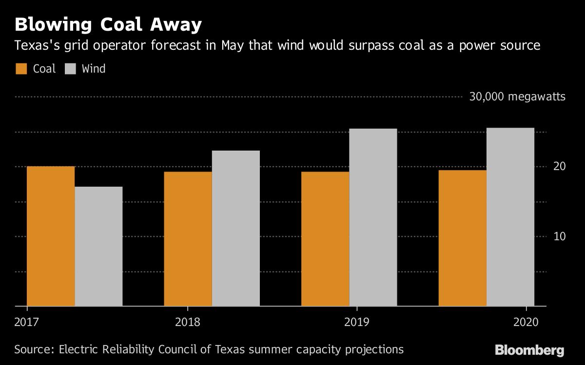 Coal's Trump Bump Is Over | BloombergNEF