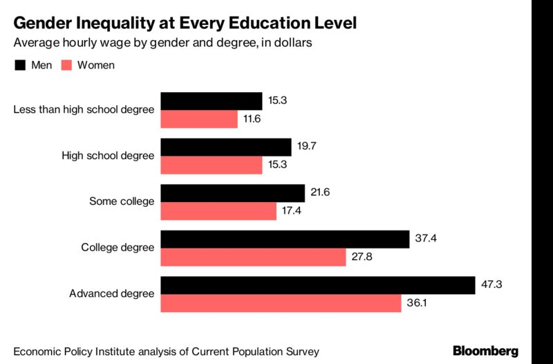 an analysis of the inequality between men and women Start studying chapter 4 gender inequality learn vocabulary, terms, and more with flashcards, games, and other study tools.