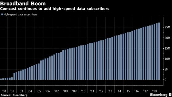 Comcast Shares Rise Most in Six Years as Broadband Fuels Growth