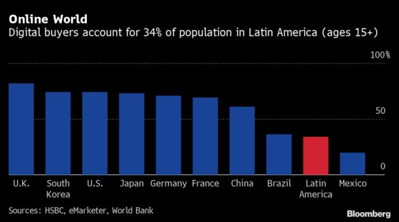 It Took a Pandemic to Get Latin Americans to Buy More Online