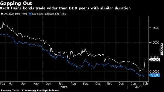Kraft Heinz's Junk Downgrade Rekindles Bond Market Jitters