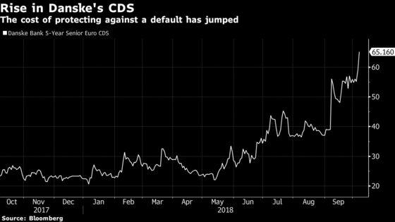Danske U.S. Scrutiny Changes Everything for Investors