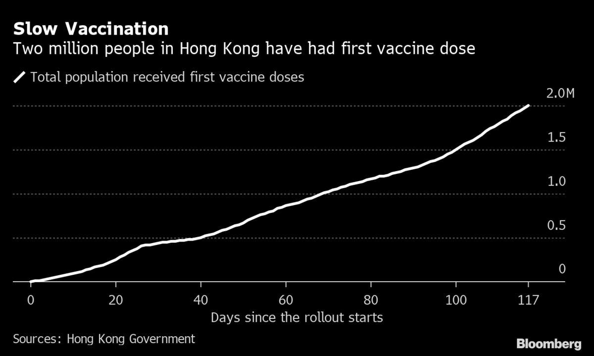 Shorter Hong Kong Quarantine Sparks Rush to Book Travel Again