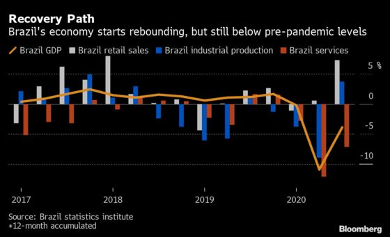 Brazil Outlook Dims With GDP Miss, End to 'Colossal' Spending