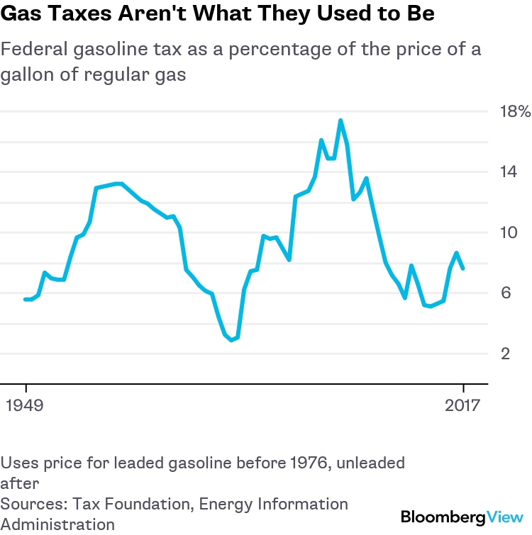 Gas Taxes Aren't Paying the Bills for Roads Anymore - Bloomberg