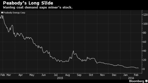 Waning coal demand saps miner's stock.