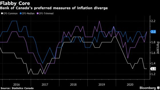 Inflation Jumps in Canada After Statistics Agency Backtracks
