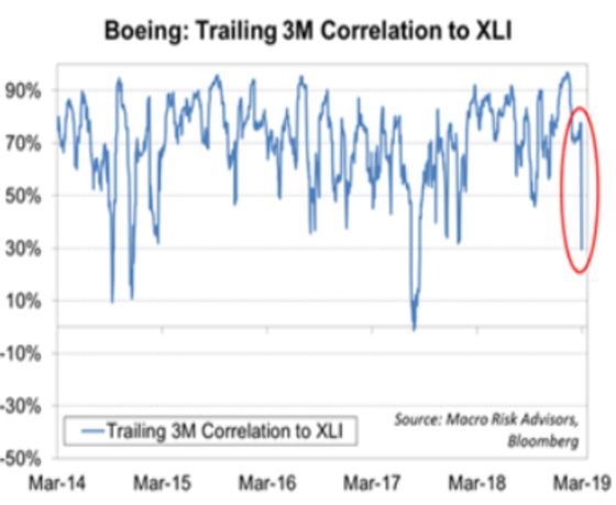 Manufacturers Skirt Boeing Woes as Correlation Hits Two-Year Low