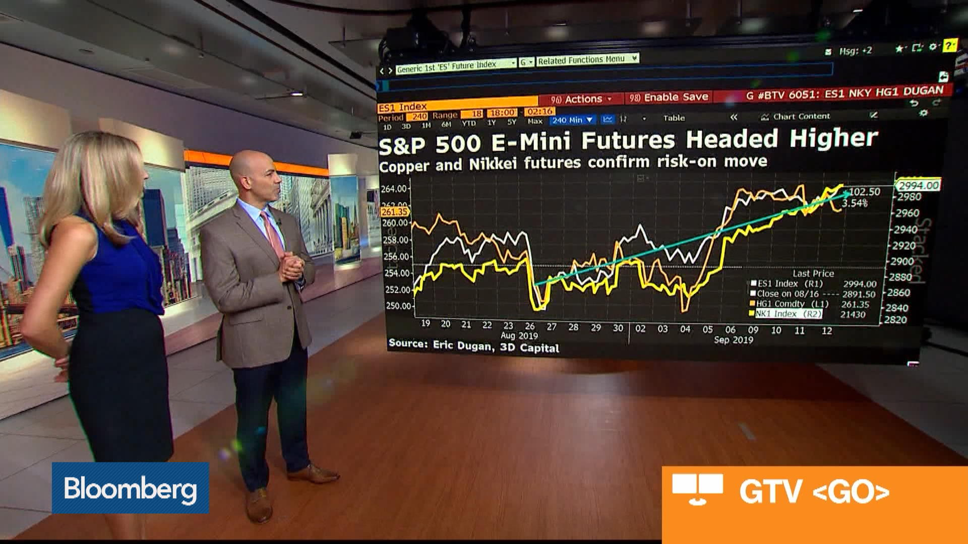 Copper, Nikkei Futures Confirm Risk-On Move: Eric Dugan