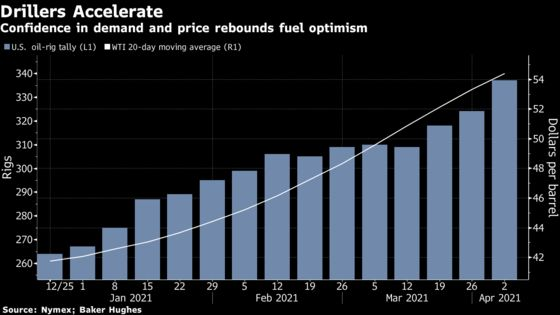Oil Drillers Rebound With Biggest Jump Since Pandemic Began