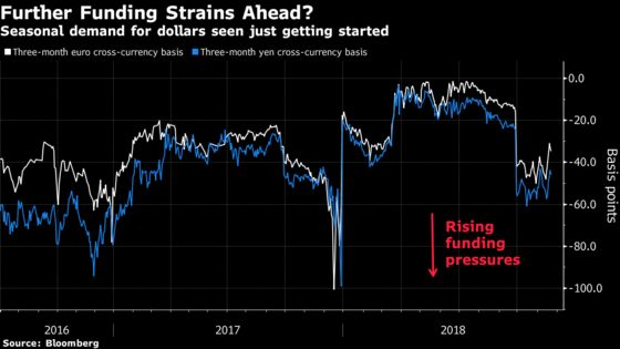 Dollar Funding Squeeze Set to Get Worse After Basis Swap Blowout