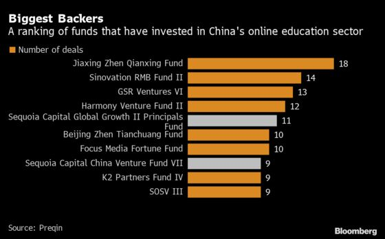 Sequoia's China Portfolio Hits Speed BumpAfter Tech Crackdown