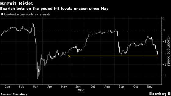 Pound Sensitivity to Brexit Headlines Soars as Deadline Nears